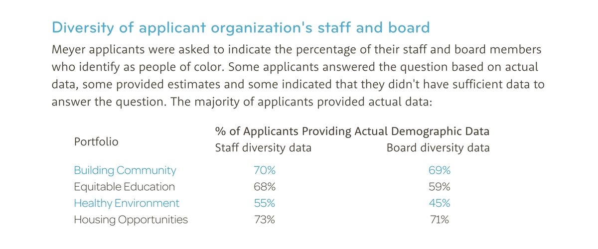 Diversity of applicant organization's staff and board