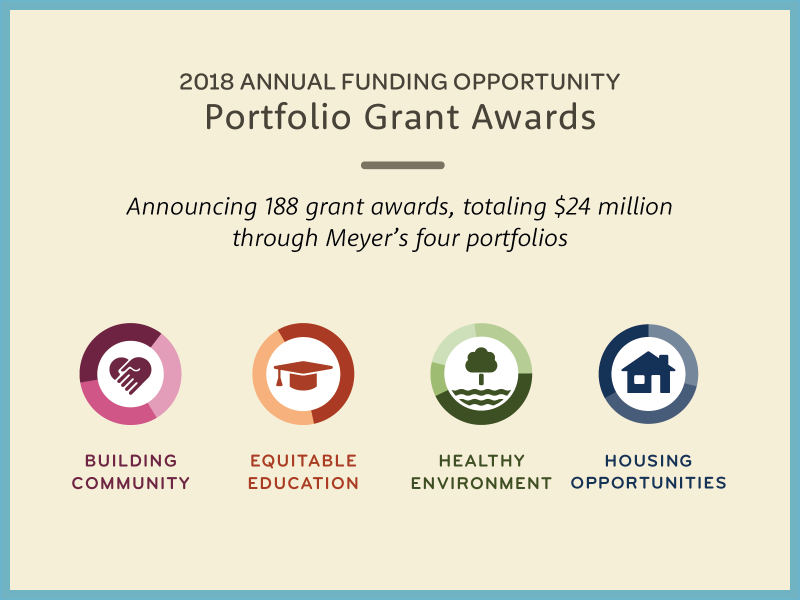 Announcing 188 grant awards, totaling $24 million through Meyer's four portfolios