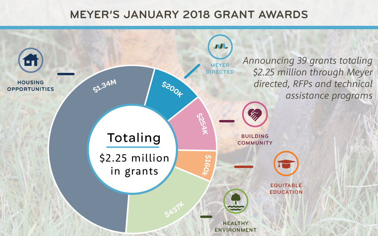Announcing Meyer's January 2018 grant awards totaling $2.25 million