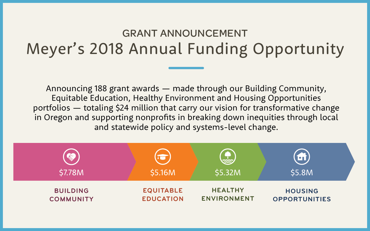 188 grants, totaling $24 million, remove barriers to access and address inequities across Oregon