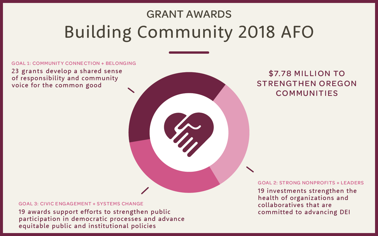 Moving towards systems-level change: Building Community portfolio awards $7.78 million in grants