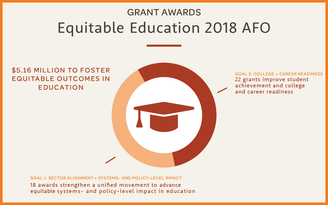 Leveraging for strategic impact: Equitable Education portfolio awards $5.16 million in grants