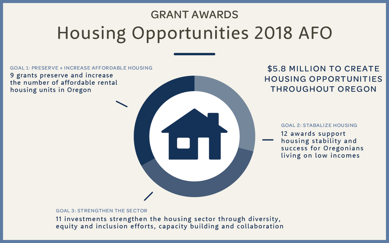 Funding statewide stability: Housing Opportunities portfolio awards $5.86 million in grants